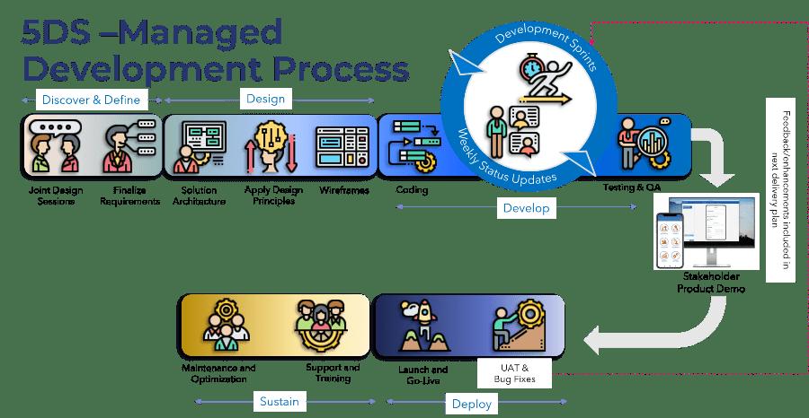 5DS Managed Development Process