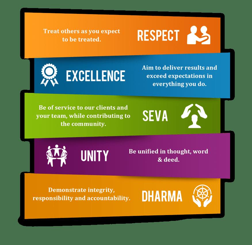 Saisystems Core Values